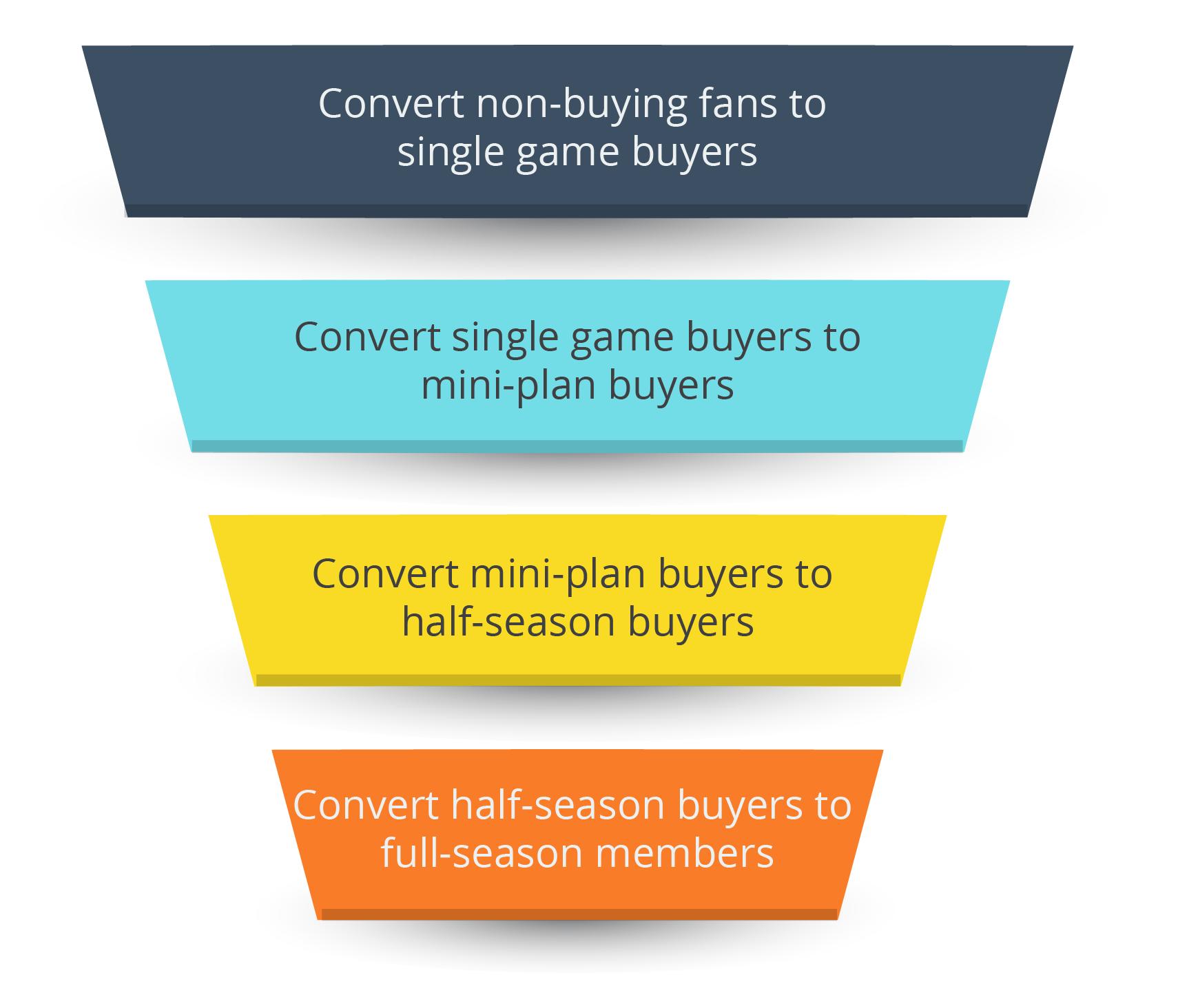 Standard Season Ticket Sales Funnel