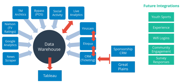 San Antonio Spurs Data Warehouse Structure and Integrations.png