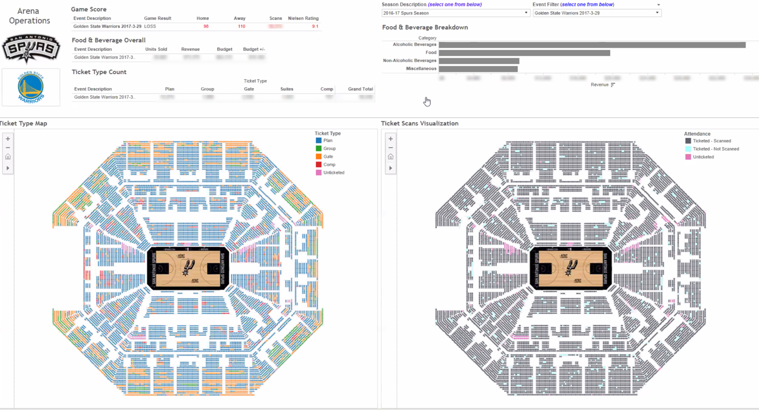 San Antonio Spurs Data Warehouse Executive overview of arena ticket sales and operations